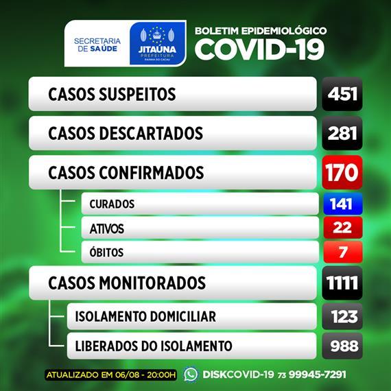 Covid-19: Mais 03 casos são registrados em Jitaúna; número de infectados chega a 170