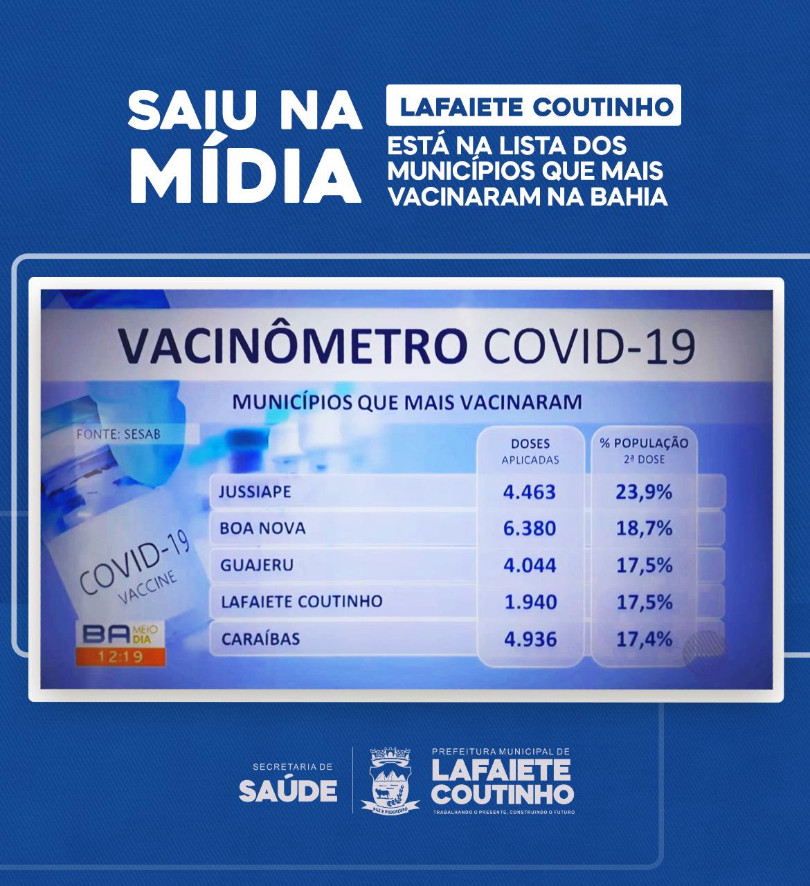 Lafaiete Coutinho está entre os municípios que mais vacinaram contra a COVID 19 na Bahia