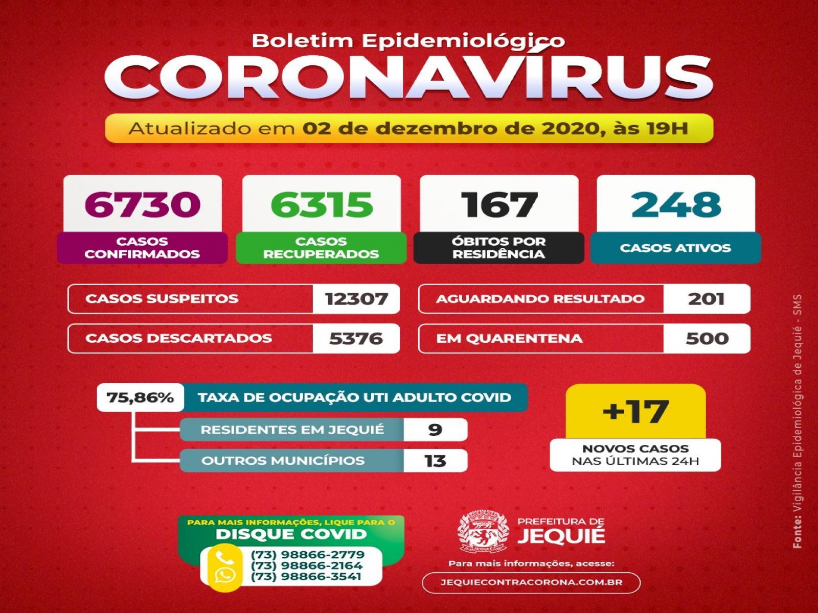 Boletim Epidemiológico do Coronavírus em Jequié registra mais uma morte